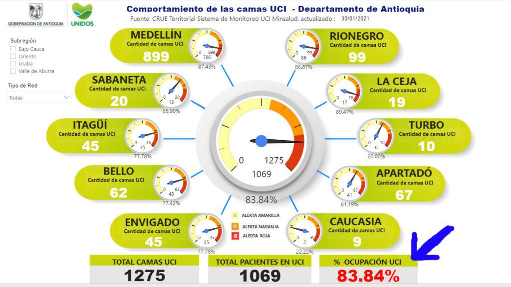 Ocupación UCI Antioquia